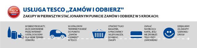 20131212__infografika_tesco_zamow_i