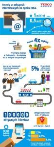 Trendy w zakupach internetowych na rynku FMCG