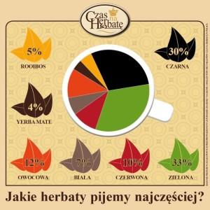 jakie_herbaty_pijemy_najczesciej_wykres