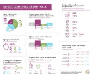 CPB_infografika_Style_odzywiania_wsrod_Polek