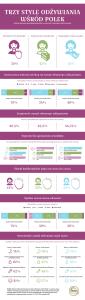 CPB_infografika_trzy_style_odzywiania_wsrod_Polek