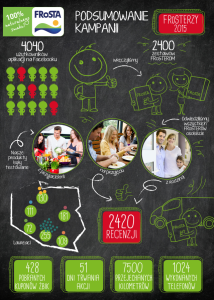 FRoSTERZY_infografika