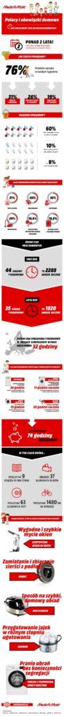 Obowiązki_domowe-infografika_MediaMarkt