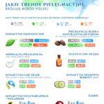 Najpopularniejsze trendy w pielęgnacji ciała