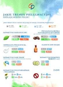 Infografika_Trendy pielęgnacyjne