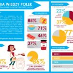 Czy Polacy wiedzą jak powinno wyglądać prawidłowo skomponowane śniadanie