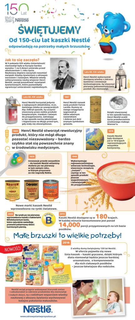 historia-nestle_infografika